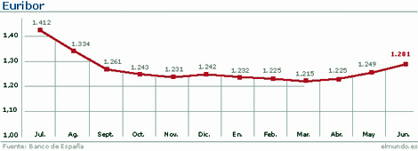 1278582484 0 - El Euribor sube otras seis milésimas (1,340%) y encadena su cuarta jornada al alza
