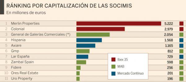 14988217454352 e1510656614695 600x265 - El dueño de Inditex se une al mercado inmobiliario español