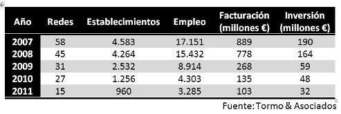 2011032879franquiciasinmobiliariasDEF - El 80% de las agencias inmobiliarias han desaparecido