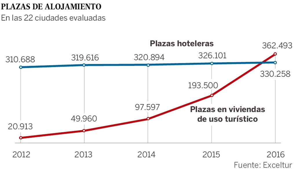 Evolución plazas de pisos turísticos en las 22 principales ciudades de España