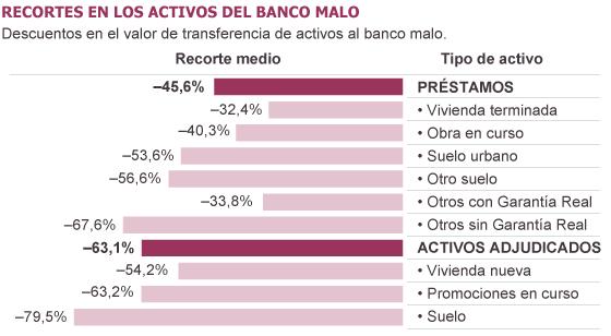 Banco malo - El banco malo venderá 89.000 pisos y 13 millones de metros de suelo