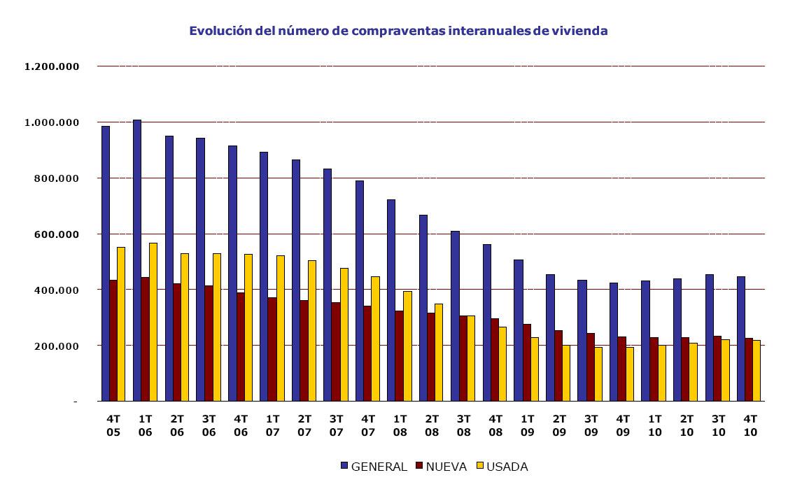 Estadistica compraventas registradores - 445.885 compraventas de casas en 2010