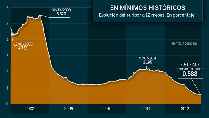 Evolución del Euribor a noviembre de 2012