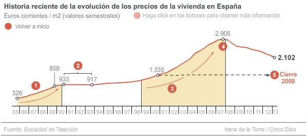 Evolucion precios vivienda