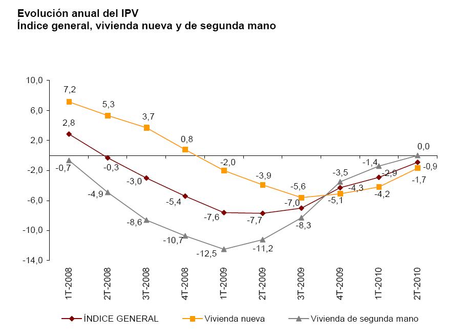 Gráfica precios 2º T 2010 - Vivienda: bajan los precios y suben las ventas