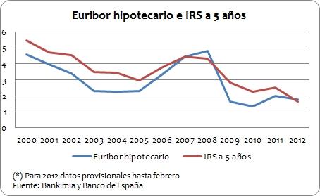 IRS2 - Hipotecas: el IRS como alternativa al Euríbor