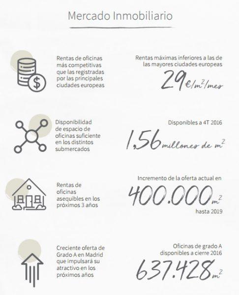 MERCADO INMOBILIARIO ESPAÑA 486x600 - La inversión de activos en España crece por encima de Europa