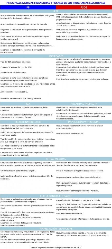 Medidas financieras y fiscales en Programas Electorales 2011 - Vaya propuestas electorales para el Sector Inmobiliario