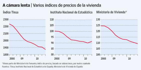 OA AZ000 wsjamd NS 20101125181647 - ¿Cuánto vale realmente una casa en España?