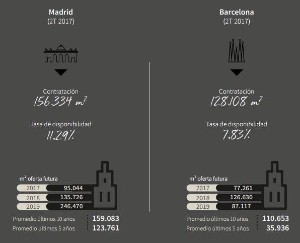 OFICINAS EN MADRID Y BARCELONA - La inversión de activos en España crece por encima de Europa