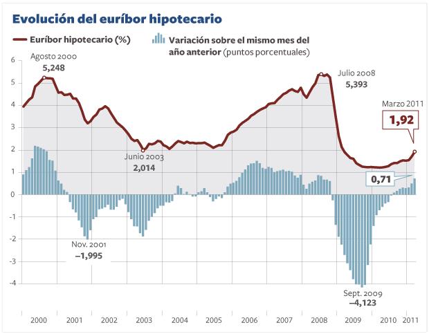 Evolución precios hipotecas