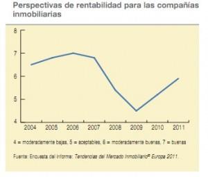 Perspectiva rentabilidad compañías inmobiliarias 2011
