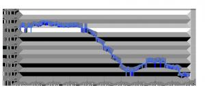 Gráfica de Evolución Interanual