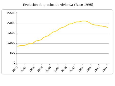 Property-Prices-Evolution
