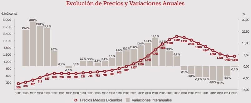 ST 1trim2016 precios - El precio de la vivienda, estable desde 2014: baja un 0,5% al cierre de 2015, según ST