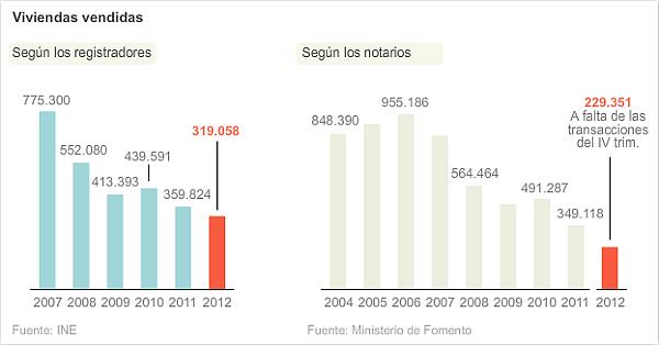 Viviendas Vendidas 2012 - La recesión reduce un 67% la venta de casas desde los máximos del boom