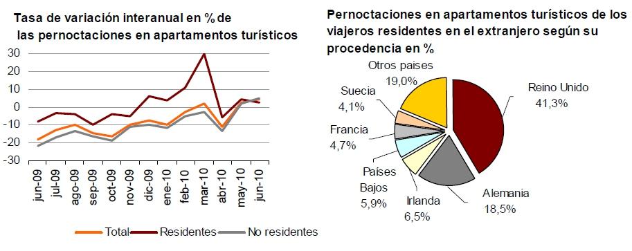 apartamentoine11 - La ocupación de apartamentos turísticos en junio aumentó un 4,4% respecto al 2009