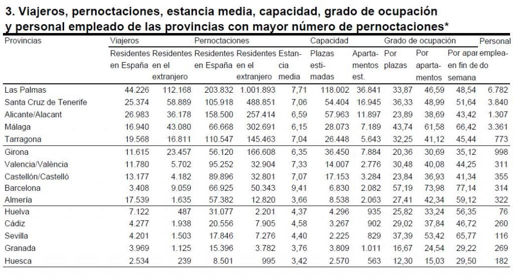 apartamentosestadist2 1024x557 - La ocupación de apartamentos turísticos en junio aumentó un 4,4% respecto al 2009