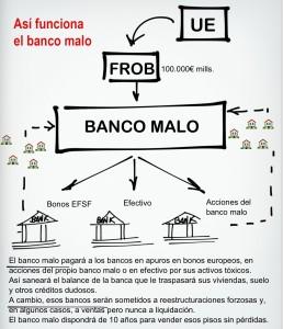 banco malo 1 258x300 - El Gobierno aplicará otra caída del 10% al precio de la vivienda para valorar el banco malo