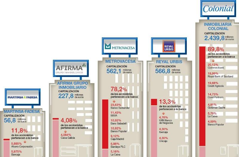 bancos inmobiliarias11 - La banca, propietaria de las grandes inmobiliarias, o de cómo controlar un mercado por accidente