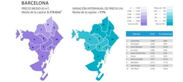barcelona sin titulo 5 600x268 - Aumenta el precio de la vivienda y el consiguiente esfuerzo financiero para su compra