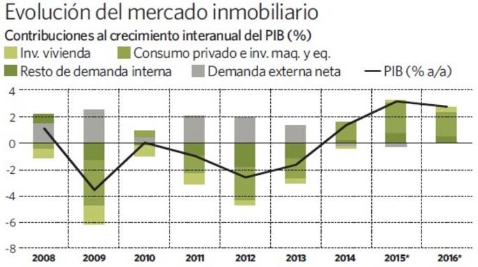 bbva vivienda segundotrimestre pib - La vivienda volverá a contribuir al crecimiento del PIB por primera vez desde 2007