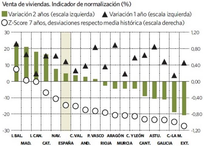 bbva vivienda segundotrimestre ventas - La vivienda volverá a contribuir al crecimiento del PIB por primera vez desde 2007