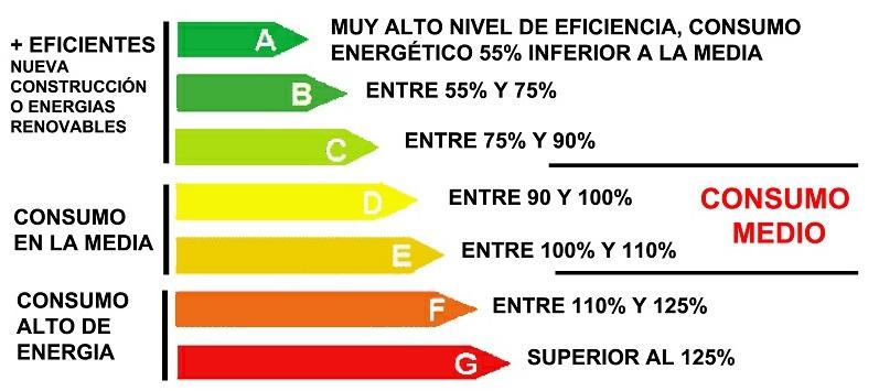 calificacionenergetica edificios - La calificación energética de la vivienda rebajará el recibo del IBI entre el 4% y el 20%