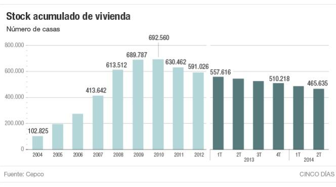 cepco viviendanueva 2014 - El stock como antes de la crisis: quedan 465.635 casas nuevas sin vender