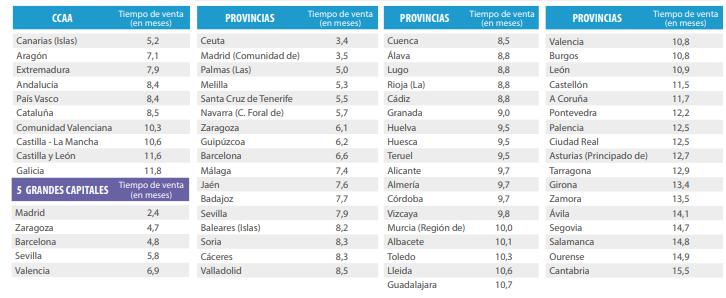 ciudades vender - ¿Cuánto tiempo tardan los españoles en vender una propiedad?