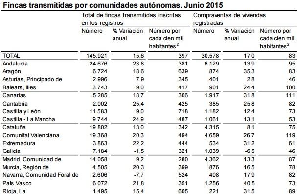 compraventa ine junio2015 - La compra de viviendas sube un 17% en junio, su mayor avance desde marzo de 2014