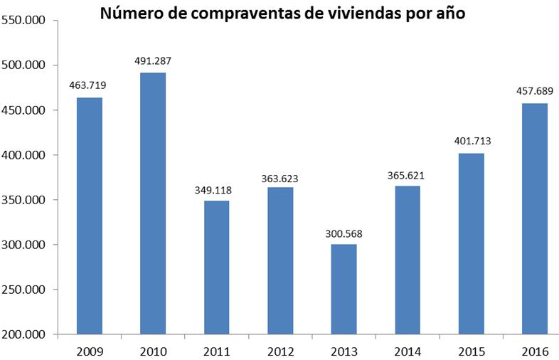 compraventa2016 fomento - La venta de pisos y casas subió un 13,9% en 2016, su máximo desde 2010