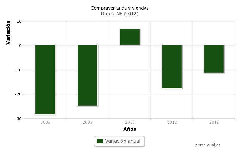 compraventa viviendas 2012 - La compraventa de viviendas modera su caída al 11,3 % en 2012