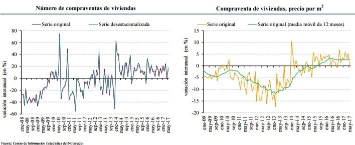 compraventayprecios mayo2017 Notarios - La compra de viviendas subió en mayo un 17,5% y su precio, un 0,3%