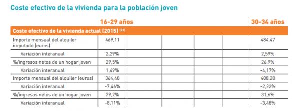 coste efectivo de la vivienda para la población joven 600x222 - El PSOE quiere recuperar las ayudas a los jóvenes para acceder a una vivienda