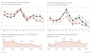 coste hipotecas europa 300x172 - Contratar una hipoteca en España es un 18% más caro que en la zona euro
