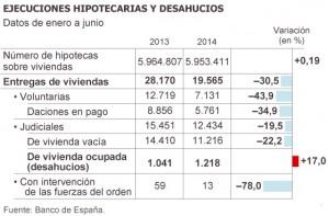 desahucios bde 300x197 - Los desahucios de vivienda habitual crecen un 17% pese a que caen los embargos