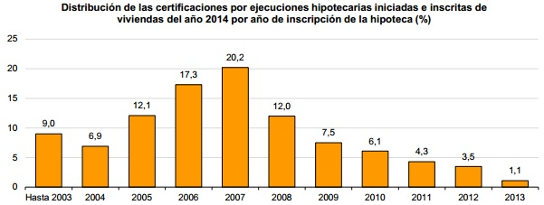 desahucios2014 INE - Los desahucios y ejecuciones hipotecarias sobre viviendas aumentaron un 7,4% en 2014