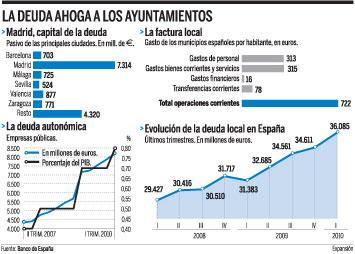 deuda municipal - El IBI sostiene a los ayuntamientos. Es el único impuesto inmobiliario que ha crecido en 3 años