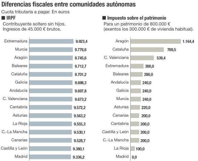 diferenciasfiscales comnidades 2016 - Fiscalidad 2016: ¿En qué comunidades autónomas se pagan más o menos impuestos?