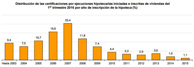 distribucion ejecuciones1trm2016 ine años - Las ejecuciones hipotecarias sobre viviendas caen un 31,2% en el primer trimestre