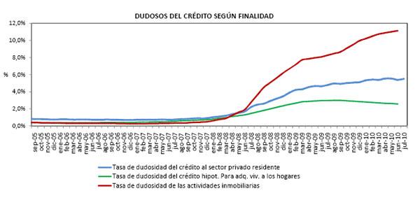 dudosos_hipotecas