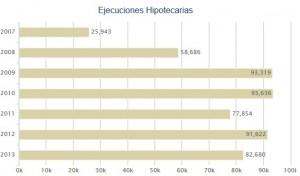 ejecuciones hipotecarias 300x176 - Los juzgados ordenaron en 2013 una media de 184 desahucios al día