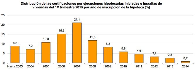 ejecuciones ine1trim2015 - Las ejecuciones hipotecarias sobre viviendas bajan un 6,9% en el primer trimestre