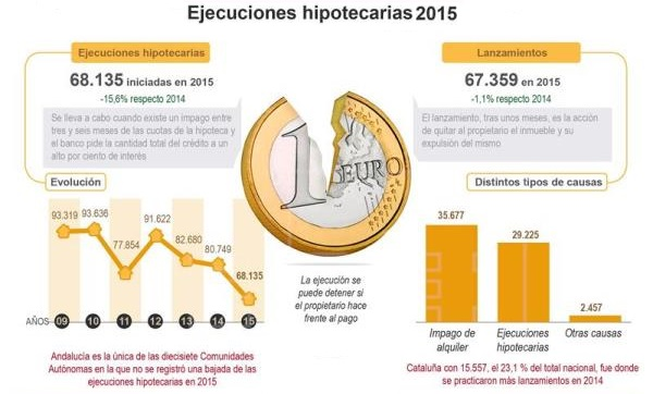 ejecucioneshipotecarias 2015 - La recuperación da un respiro a los desahucios y las ejecuciones hipotecarias en 2015