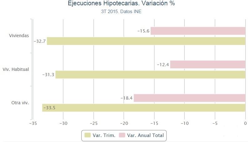 ejecucioneshipotecarias 3trim2015 - Las ejecuciones hipotecarias sobre viviendas bajan un 12,4% en el tercer trimestre