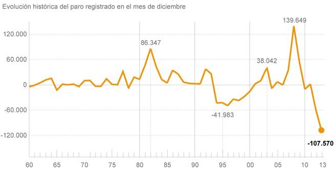 empleo diciembre - Diciembre cierra el 2013 con la mayor creación de empleo desde 2001