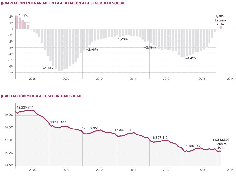 empleo febrero 2014 - España crea empleo por primera vez desde el inicio de la crisis