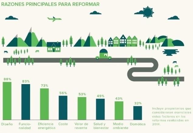encuesta reformas - Diseño y funcionalidad, las prioridades de los españoles a la hora de reformar la casa