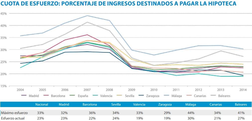 esfuerzo compra tinsa - Esfuerzo para comprar casa: Baleares 12,2 años de sueldo y Zaragoza 4,4 años para pagar